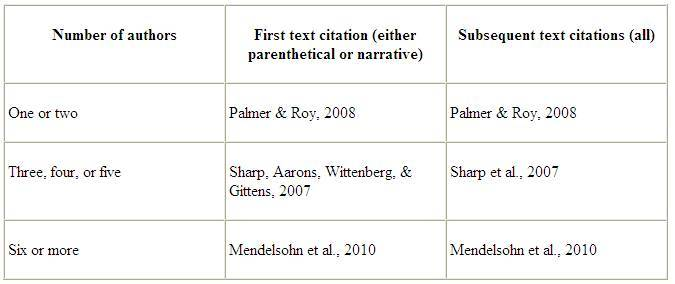The Proper Use Of Et Al In Apa Style The Gibs Blog