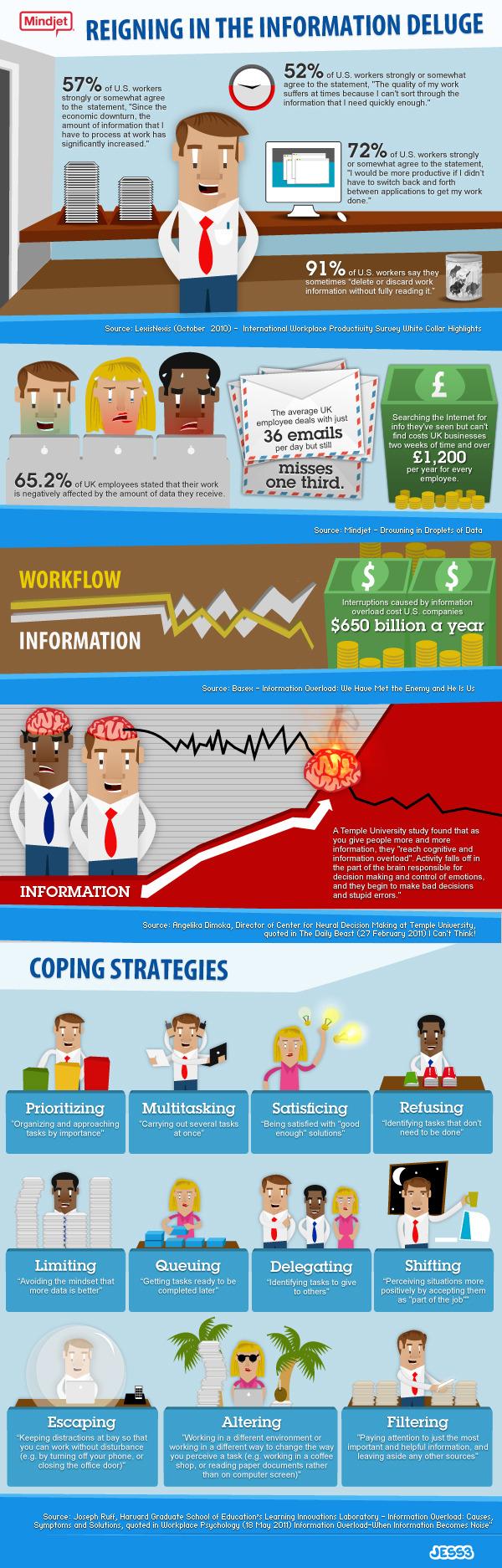 Mindjet-worker-overload-infographic