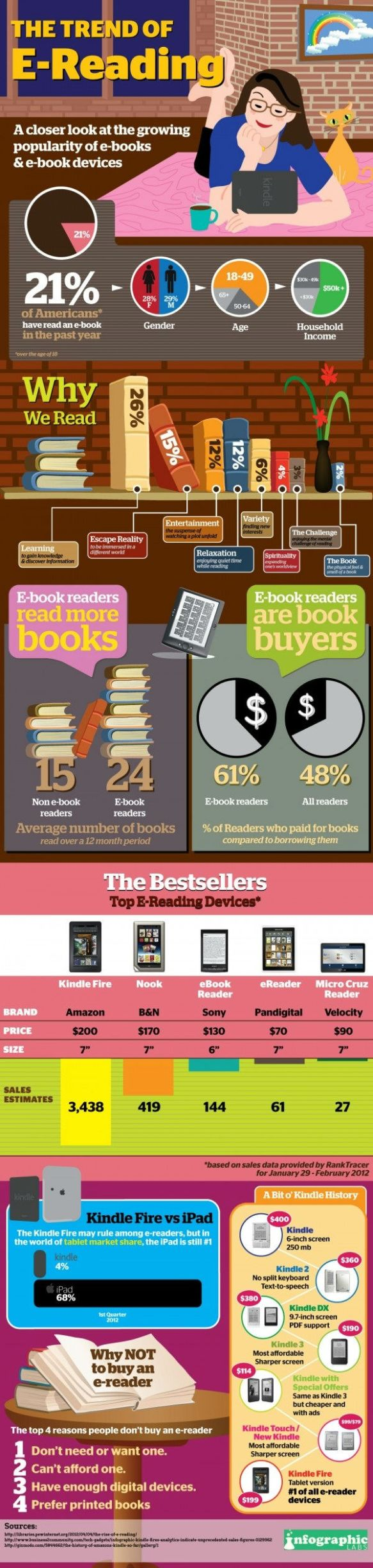 A closer look at the growing popularity of ebooks and ebook devices