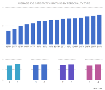 Average job satisfaction ratings by personality