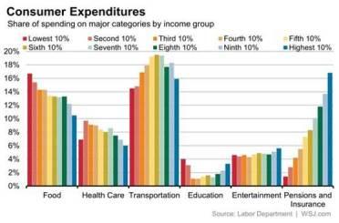 Customer expenditures