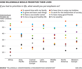 How millennials would prioritize their lives