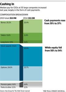 CEOs awarded more cash pay