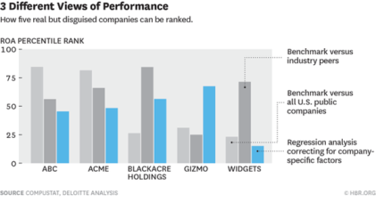 3 different views of performance: How five real but disguised companies can be ranked