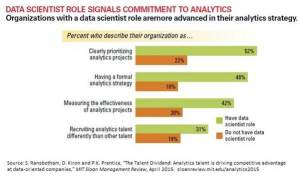 Data scientist role signals commitment to analytics