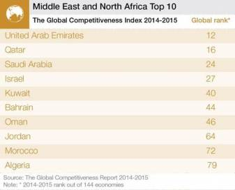 Middle East and North Africa top 10