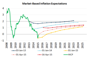 Market-based inflation expectations