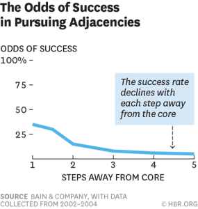 The odds of success in pursuing adjacencies