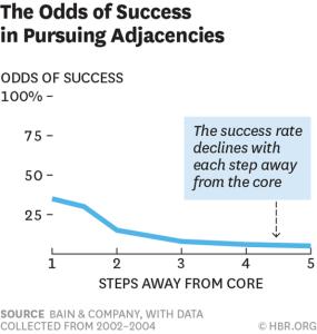 The odds of success in pursuing adjacencies