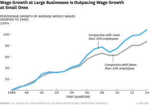 Wage growth at large businesses in outpacing wage growth at small ones