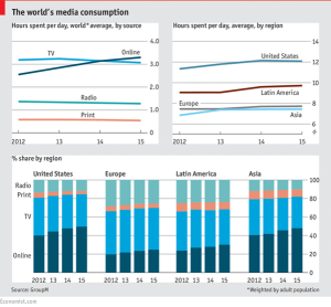 The world's media consumption