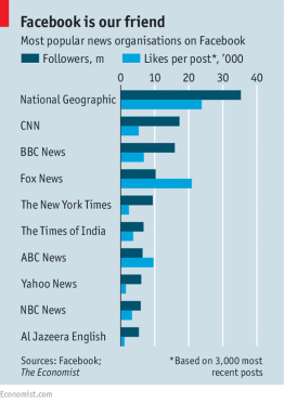 Facebook is our friend: Most popular news organisations on Facebook