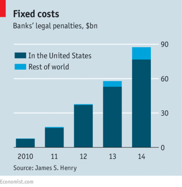 Fixed costs: Banks' legal penalties