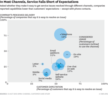 In most channels, service falls short of expectations