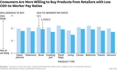 COnsumers are more willing to buy products from retailers with low CEO-to-Worker pay ratios