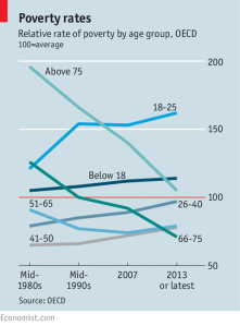Poverty rates- Relative rate of povertty by age group, OECD