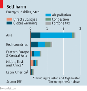 Self harm- Energy subsidies, $trn