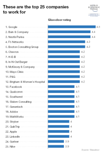 These are the top 25 companies to work for