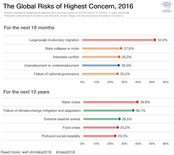 The global risks of highest concern