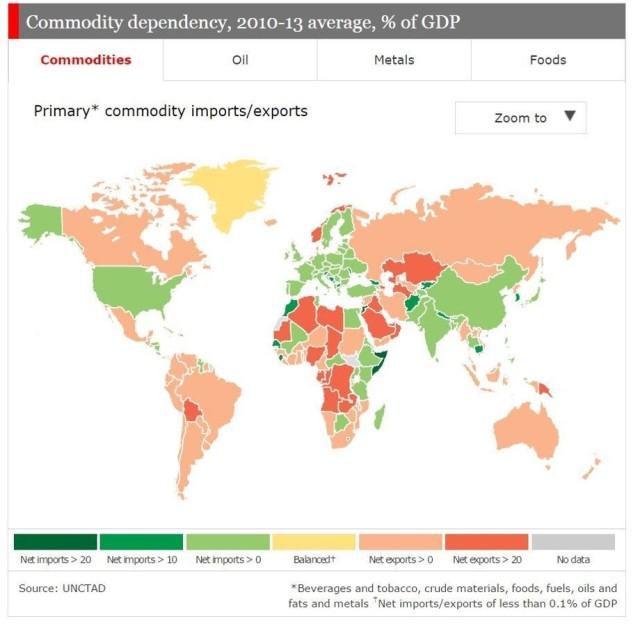 Commodity dependancy